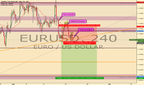EURUSD: EURUSD sell opportunity 3 confirmations !