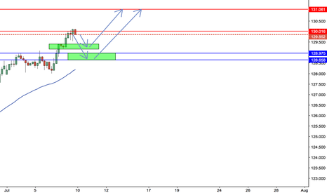 EURJPY: Waiting for the pullback in any of the green zone to go long