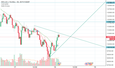 BTCUSD: the next triangle of high and low for BTC.