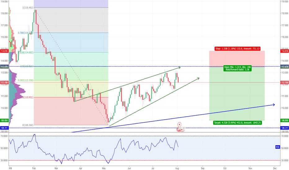 CHFJPY: Interesting safe haven pair - SHORT