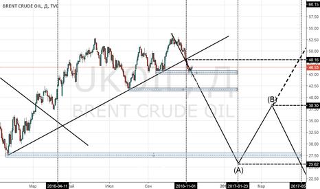UKOIL: Будущая определенность, долгосрочный прогноз по нефти (начало)