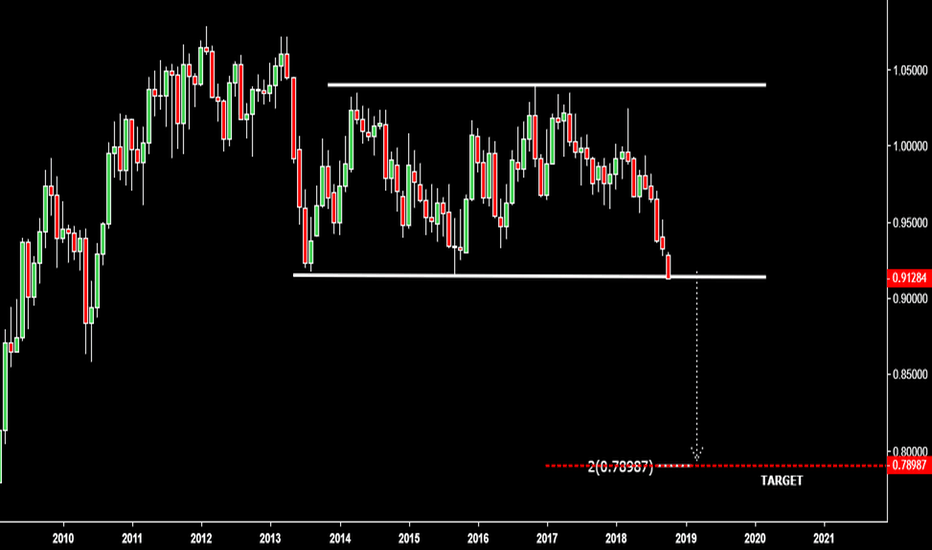 AUDCAD: 5 YEAR RECTANGLE READY to BREAK OUT?