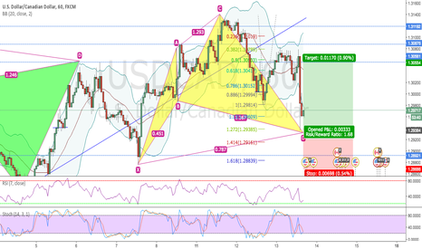 USDCAD: CYPHER FINISHING ON USDCAD 1H