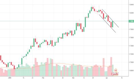 GBPCAD: GBPCAD Swing Trade - Short