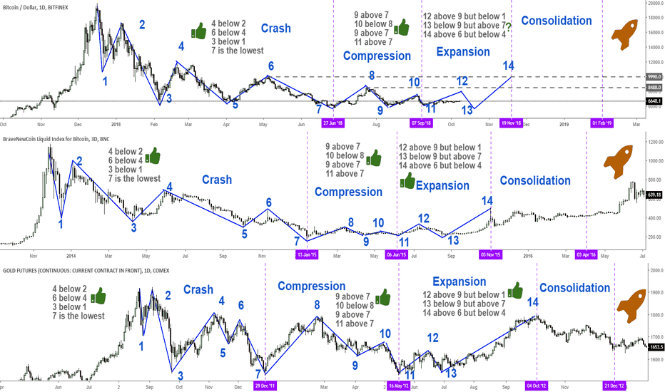BTCUSD: Would you buy Bitcoins for 200$ today?