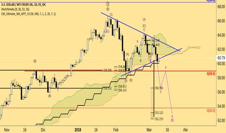 USDWTI: $CL_F $WTI bearish trend to $56.5