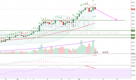 XBTUSD: Mid term $1250 profit trade - XBTUSD (daily chart)