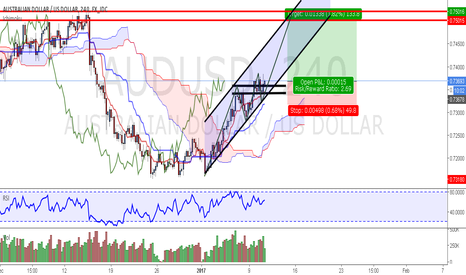 AUDUSD: Potential Long Trade on AUD/USD