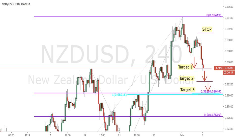 NZDUSD: NZDUSD - 4 hours
