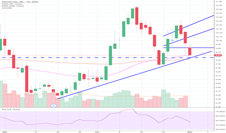 CHS: $CHS waving, bouncing, and to the moon?