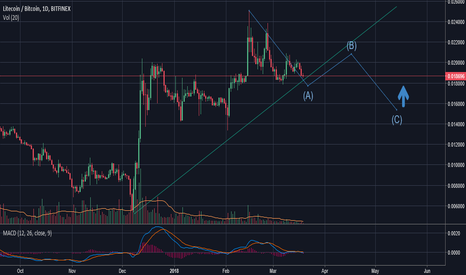 LTCBTC: LTC/BTC Ranging Spring in the making..?