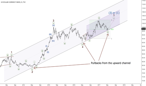 DXY: DXY - pullback from channel