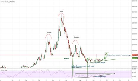 ARDRBTC: Ardor a truly bullish graph