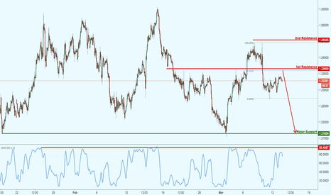 EURUSD: EURUSD approaching strong resistance,prepare potential reaction