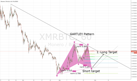 XMRBTC: gartley pattern on XMR/BTC