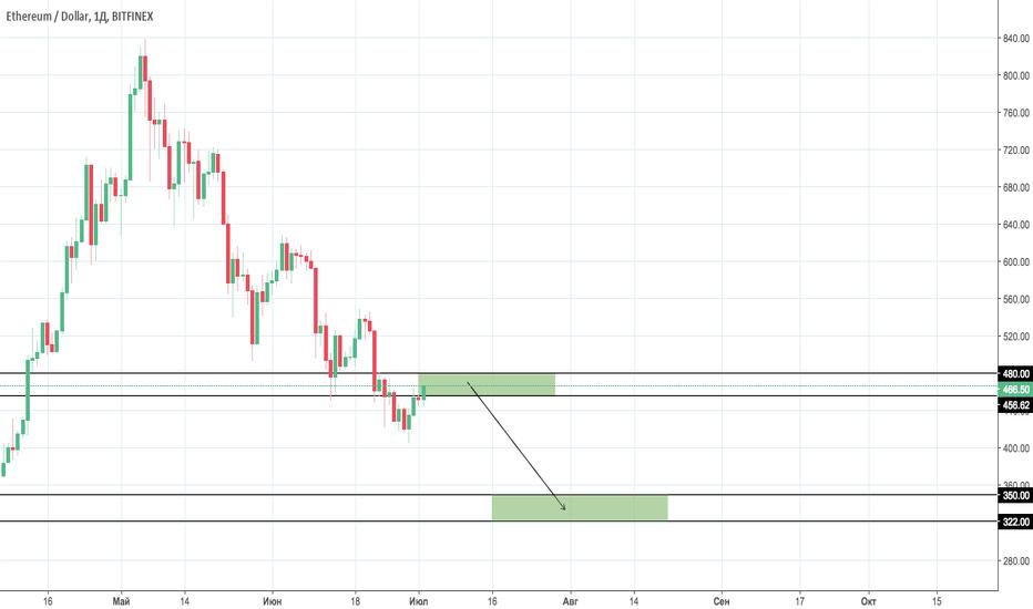 ETHUSD: ETH/USD Scenario #1