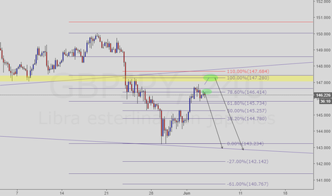 GBPJPY: posible venta