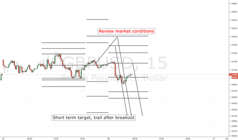 GBPUSD: GBPUSD SHORT ENTRY LEVELS, ASIA SESSION ONLY