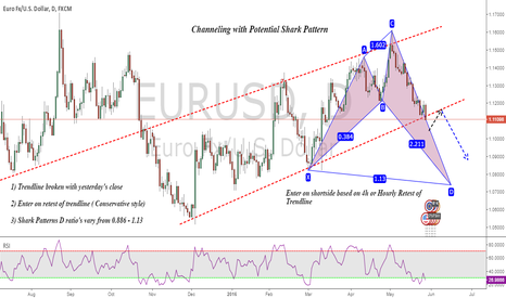 EURUSD: An Analysis EURUSD : Channeling with Potential Shark Pattern