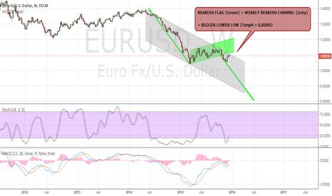 EURUSD: Long Term Target EUR/USD