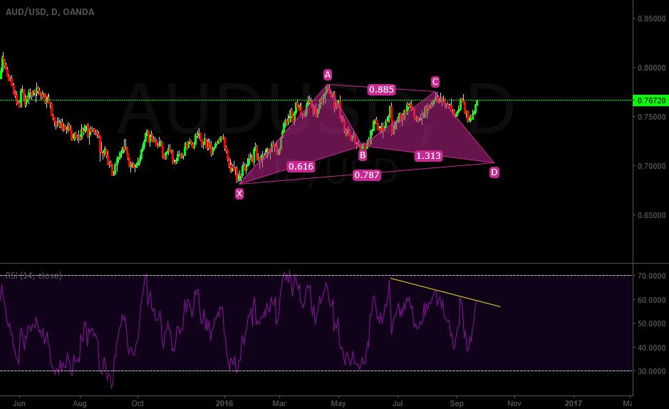 AUDUSD Gartley Pattern in long term view