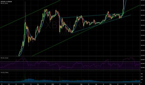 XBTEUR: repeating pattern of breaking rising wedge???