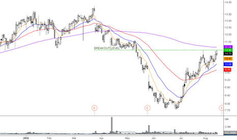 SPWH: 11 nice breakout point