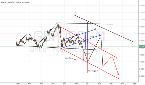 GBPUSD: Just a thought out of Brexit or No Brexit over GU