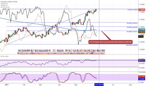 EURUSD: EUR/USD MA tracking 61.80 FIB
