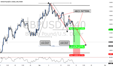 GBPUSD: ABCD Pattern on GBPUSD