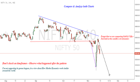 NIFTY: Nifty : A Comparison with Gold