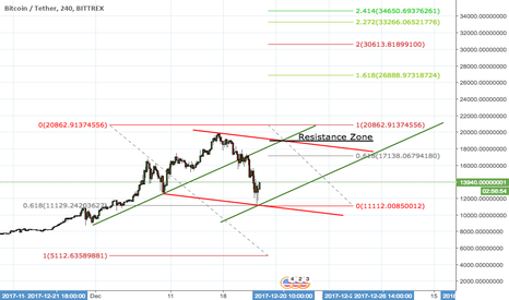 BTCUSDT: BTC Formed Parallel Channel and Going Up to Bifurcation Point