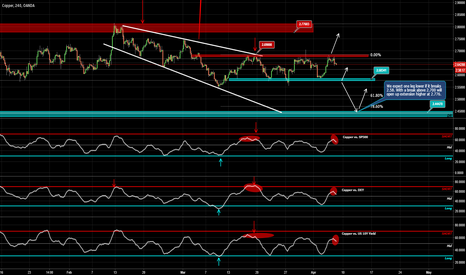 XCUUSD: Copper Lower Again for a good buying chance?