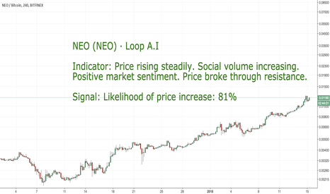 NEOBTC: CoinLoop AI Signal: Neo (NEO) - BUY