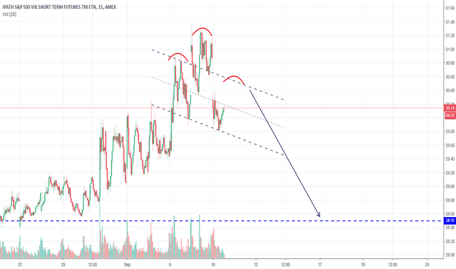 VXX: Potential H&S - Market is about to reverse long