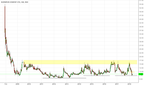 BURNPUR: Burnpur Cement is long candidate at this level
