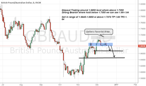 GBPAUD: Gbpaud selling area Strong Resistance above 1.7050