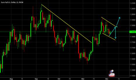 EURUSD: EUR/USD Uncertain to wait for more data