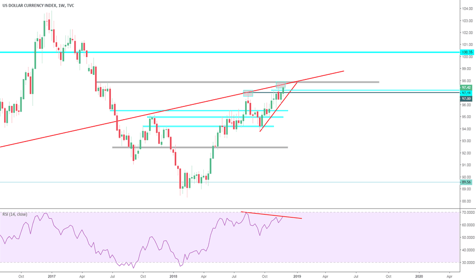 DXY: DXY Direvgency lets see how will play it
