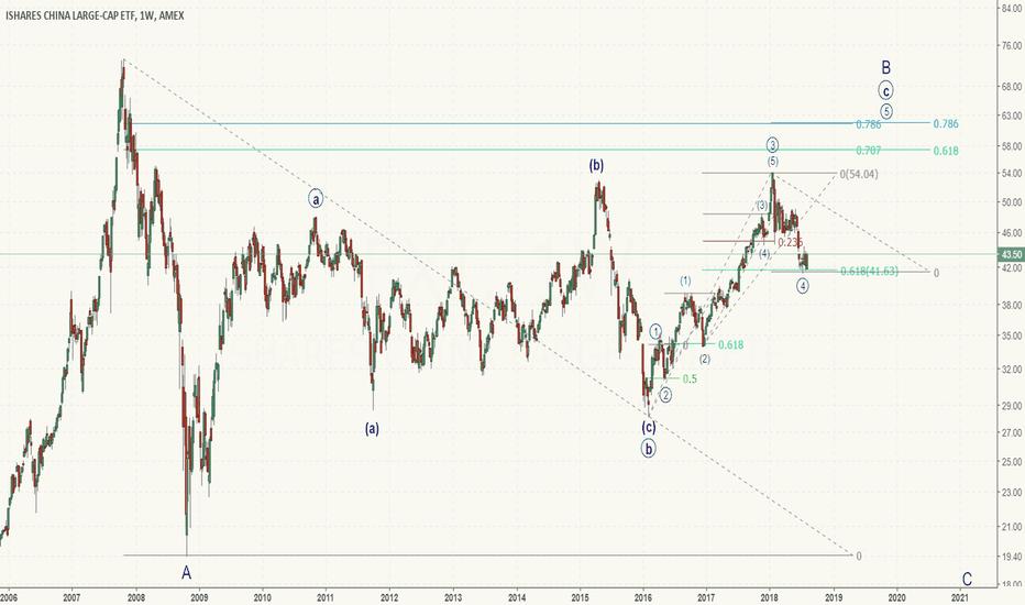 FXI: FXI - China large cap - bullish 5th wave?