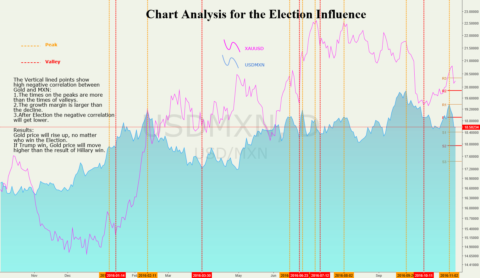 Chart Analysis for the Election Influence
