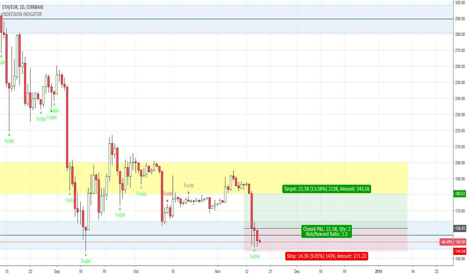 ETHEUR: ETH/EUR wachten op long