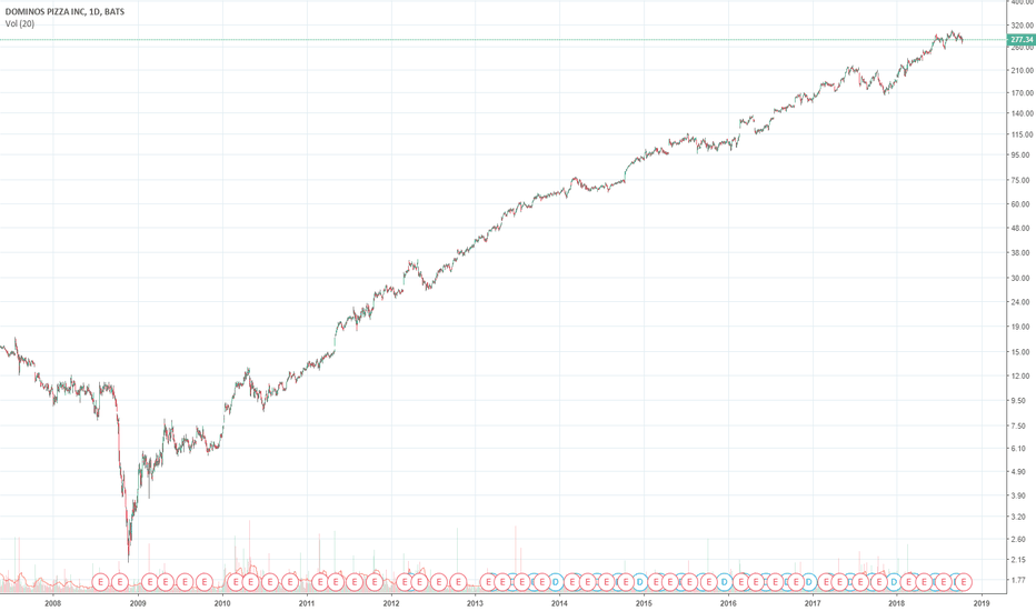 DPZ: DPZ potential growth
