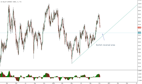 DXY: Dollar Index bullish buy area