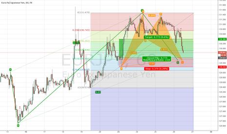 EURJPY: EUR/JPY - Bullish BAT Pattern