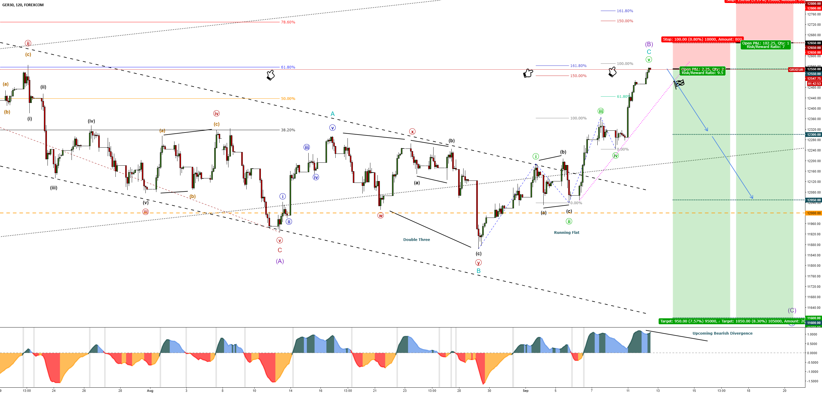 DAX30-GER30 – Bearish Intermediate (C)