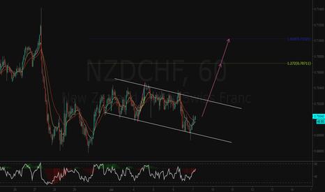 NZDCHF: NZDCHF SETUP