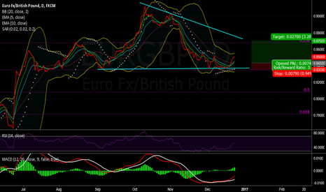 EURGBP: Bounce off Retracement in EUR/GBP