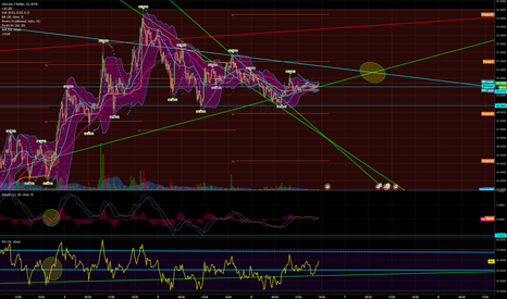 LTCUSD: watching the 15min chart for resolution