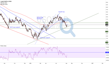 USOIL: USOIL Looking Bullish